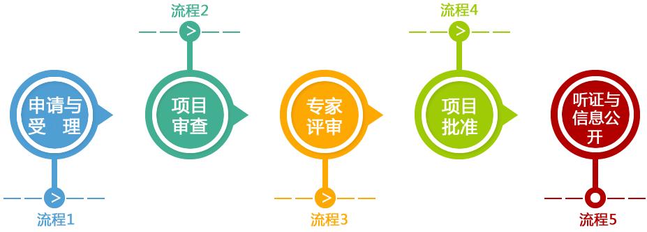 电力工程总承包资质三级办理价格流程